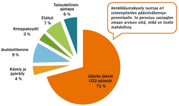 Päästövähennyspotentiaali